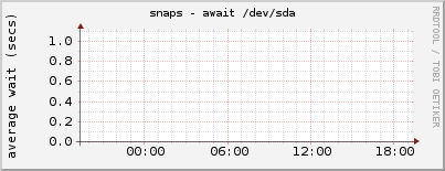 snaps - await /dev/sda