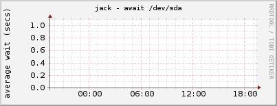 jack - await /dev/sda
