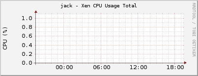 jack - Xen CPU Usage Total
