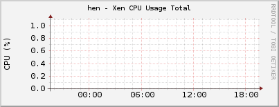 hen - Xen CPU Usage Total