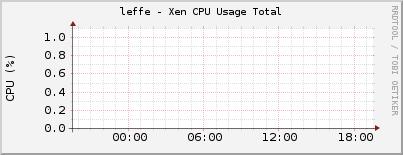 leffe - Xen CPU Usage Total