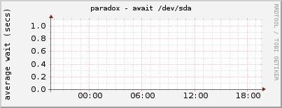 paradox - await /dev/sda
