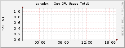 paradox - Xen CPU Usage Total